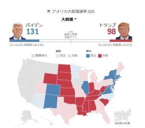 バイデントランプアメリカ大統領選挙