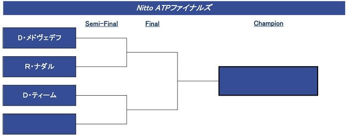 ATPファイナル表