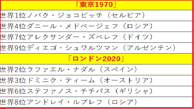 2020年ATPファイナルズ組み合わせ表