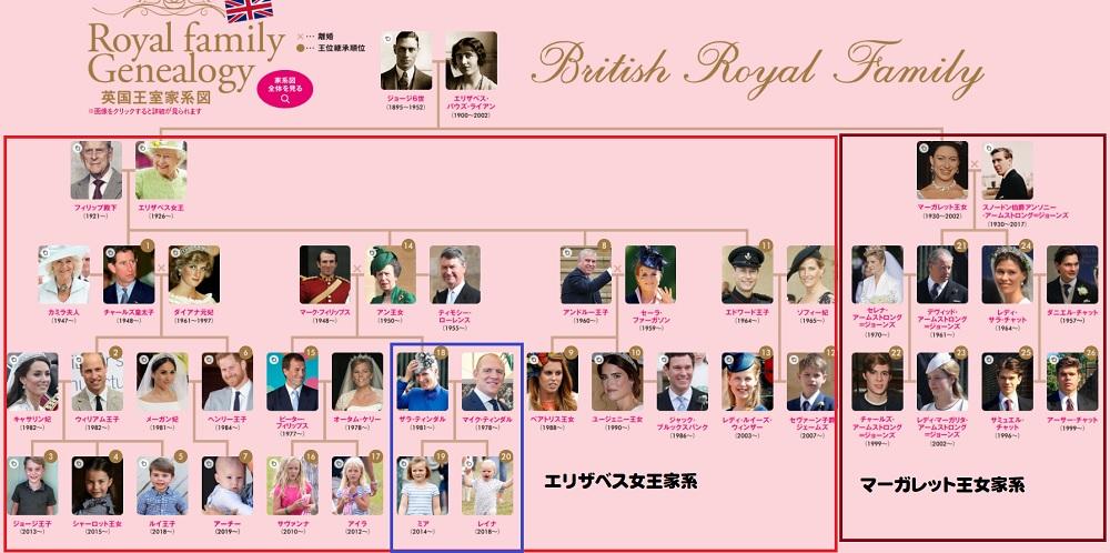 イギリス王室家系図エリザベス女王マーガレット王女